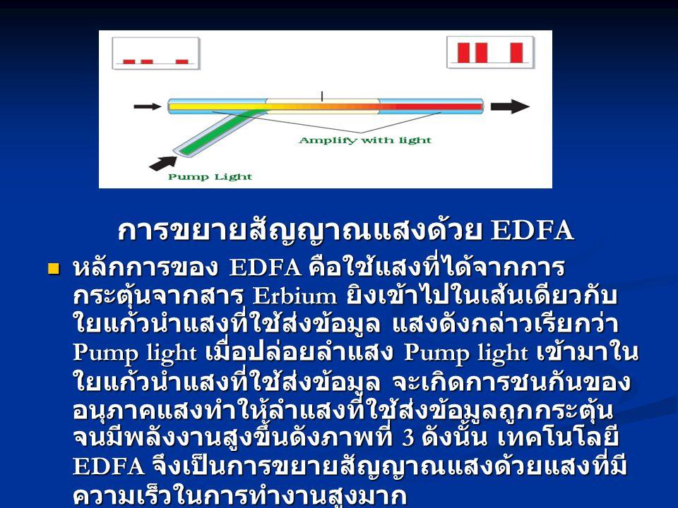 การขยายสัญญาณแสงด้วย EDFA