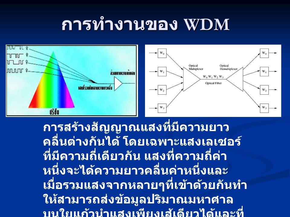 การทำงานของ WDM