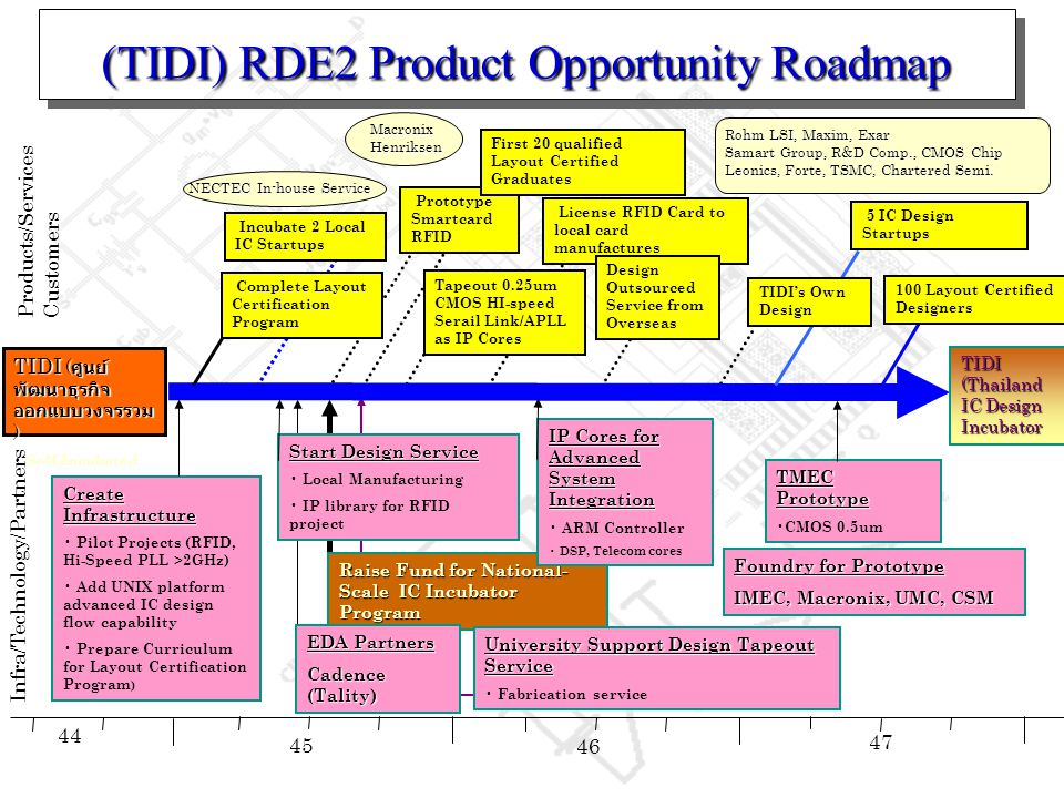 (TIDI) RDE2 Product Opportunity Roadmap