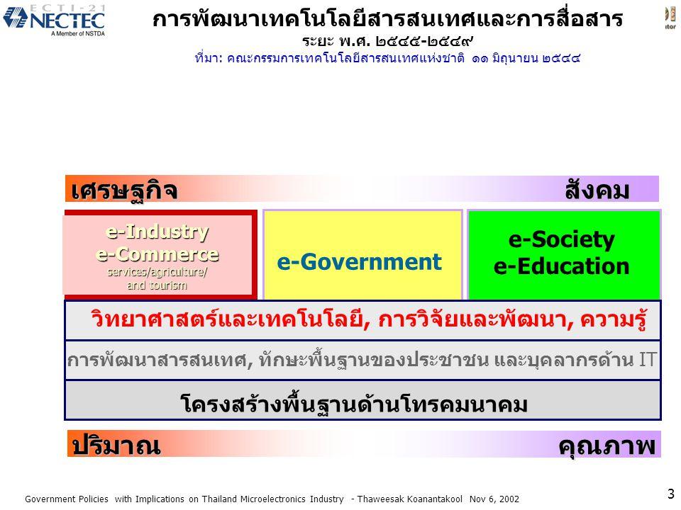 เศรษฐกิจ สังคม ปริมาณ คุณภาพ
