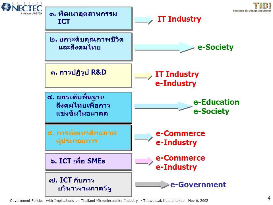 IT Industry e-Industry