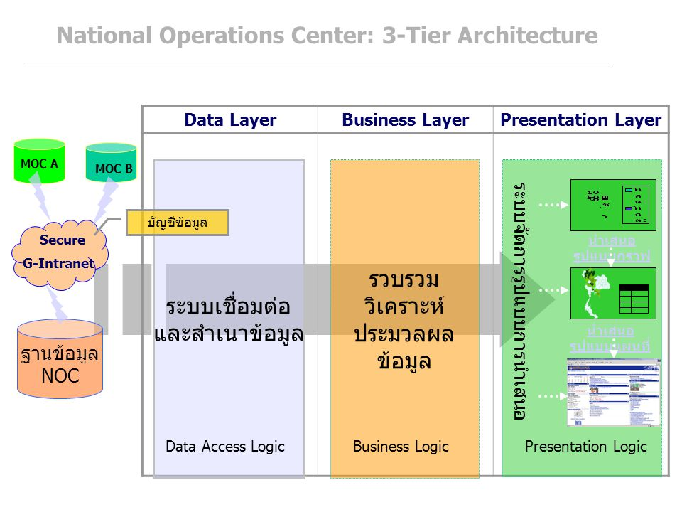 National Operations Center: 3-Tier Architecture