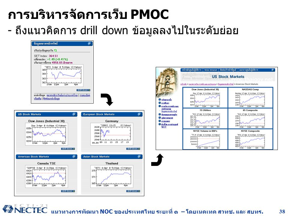 การบริหารจัดการเว็บ PMOC