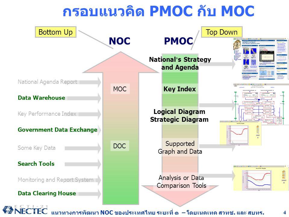 กรอบแนวคิด PMOC กับ MOC