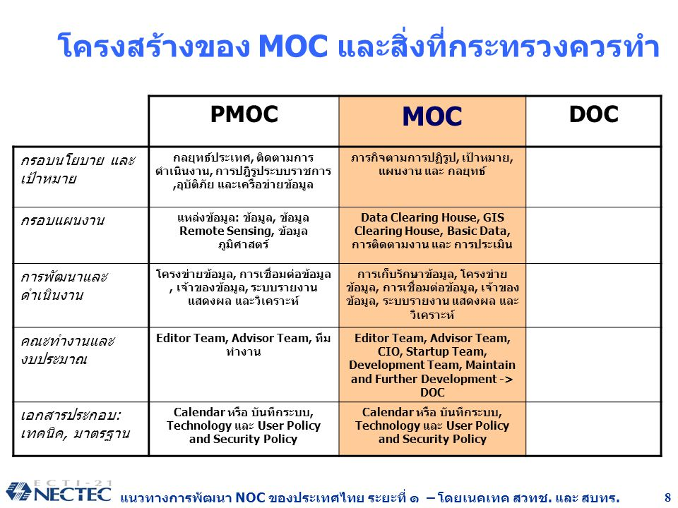 โครงสร้างของ MOC และสิ่งที่กระทรวงควรทำ