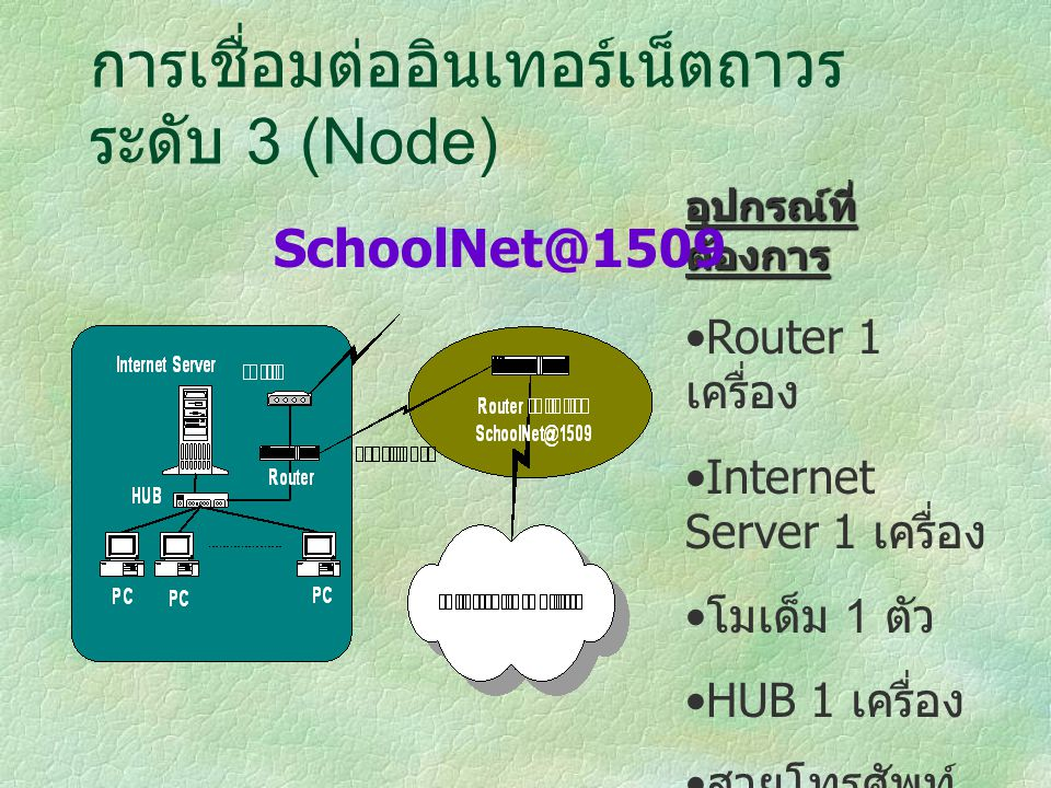 การเชื่อมต่ออินเทอร์เน็ตถาวร ระดับ 3 (Node)