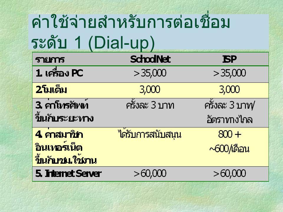 ค่าใช้จ่ายสำหรับการต่อเชื่อมระดับ 1 (Dial-up)