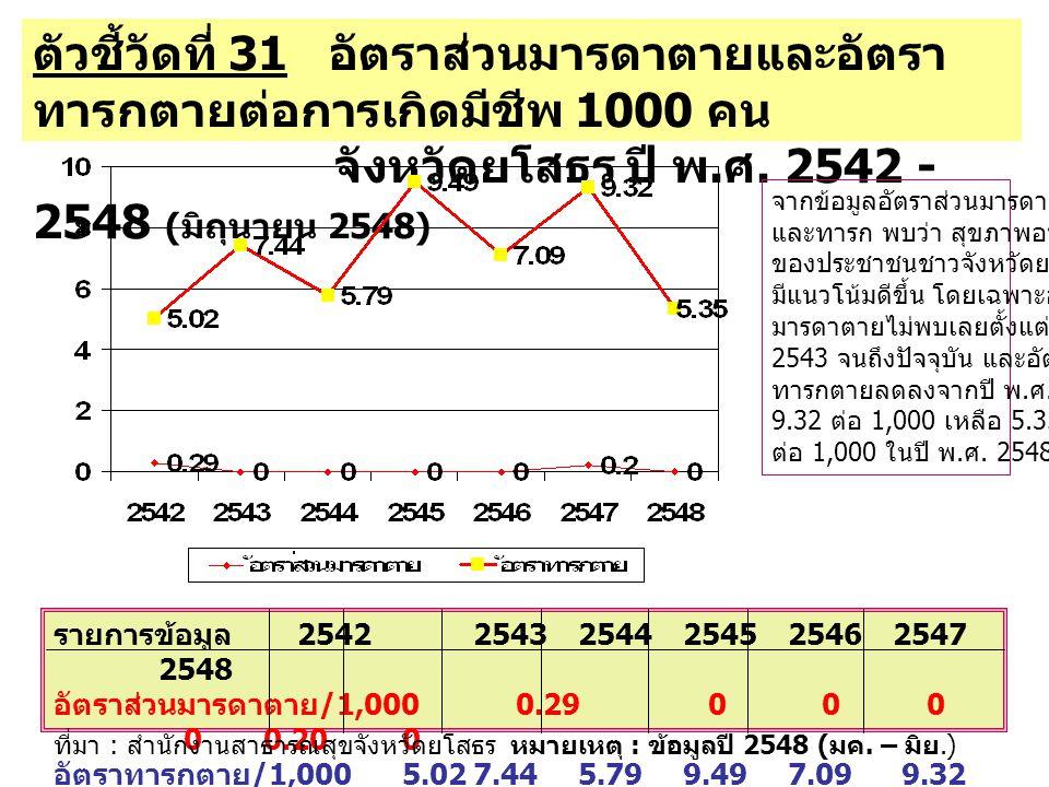 จังหวัดยโสธร ปี พ.ศ. 2542 - 2548 (มิถุนายน 2548)