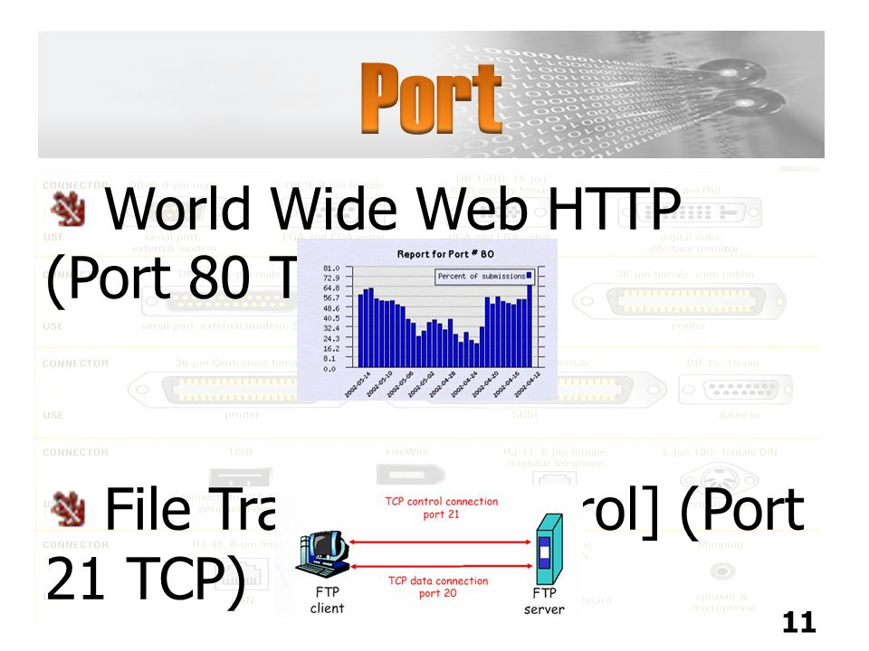 Port World Wide Web HTTP (Port 80 TCP)