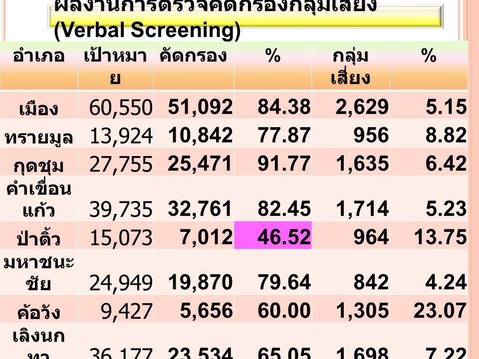 ผลงานการตรวจคัดกรองกลุ่มเสี่ยง (Verbal Screening) 60,550 51,092 84.38