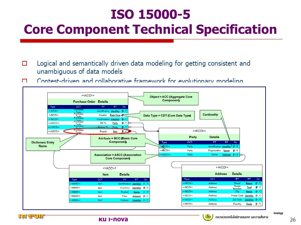 ISO 15000-5 Core Component Technical Specification