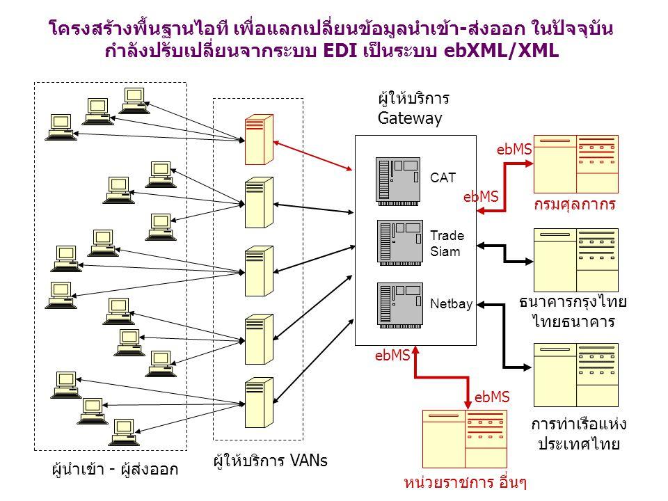 โครงสร้างพื้นฐานไอที เพื่อแลกเปลี่ยนข้อมูลนำเข้า-ส่งออก ในปัจจุบัน กำลังปรับเปลี่ยนจากระบบ EDI เป็นระบบ ebXML/XML