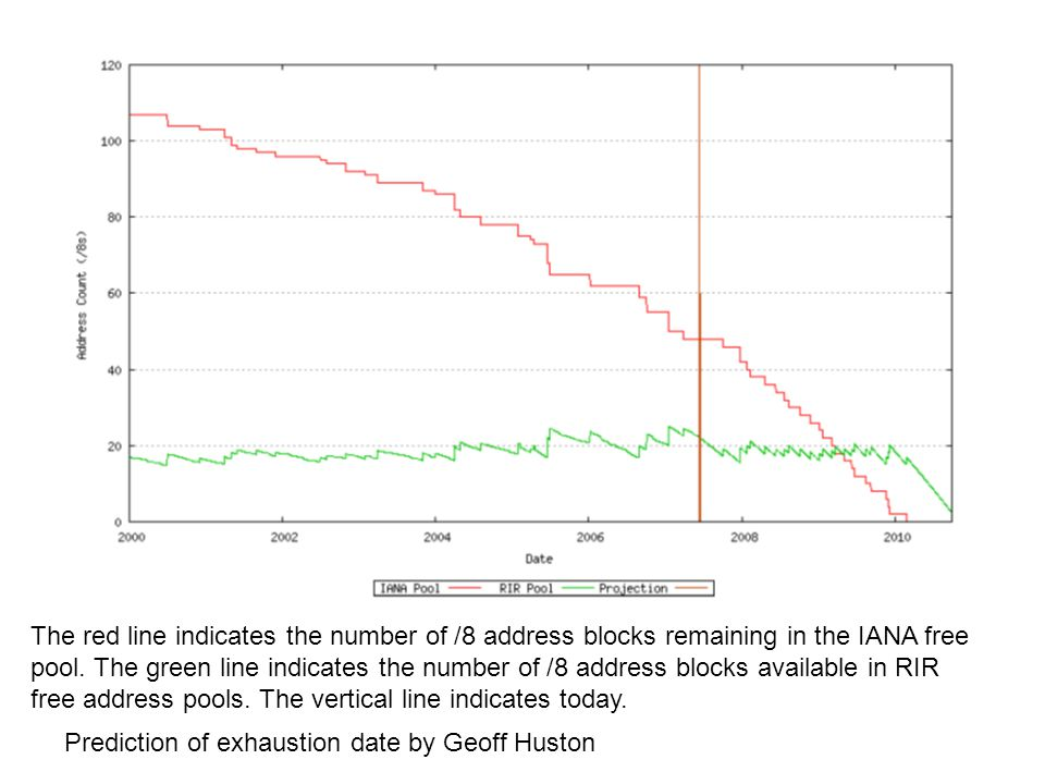 The red line indicates the number of /8 address blocks remaining in the IANA free pool. The green line indicates the number of /8 address blocks available in RIR free address pools. The vertical line indicates today.