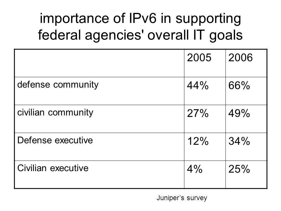 importance of IPv6 in supporting federal agencies overall IT goals