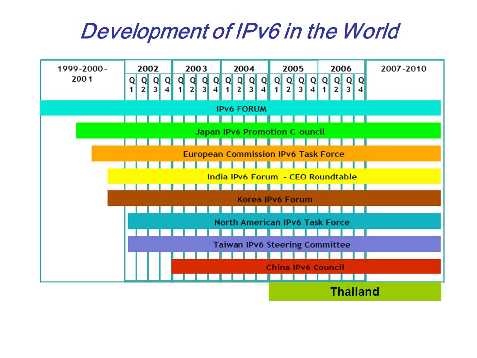 Development of IPv6 in the World