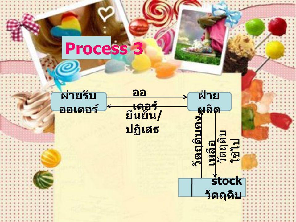Process 3 ผ่ายรับออเดอร์ ฝ่ายผลิต ออเดอร์ stock วัตถุดิบ ยืนยัน/ปฏิเสธ