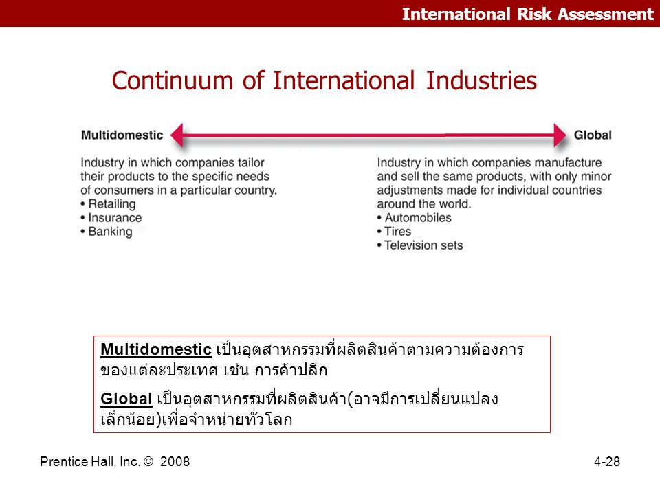 Continuum of International Industries