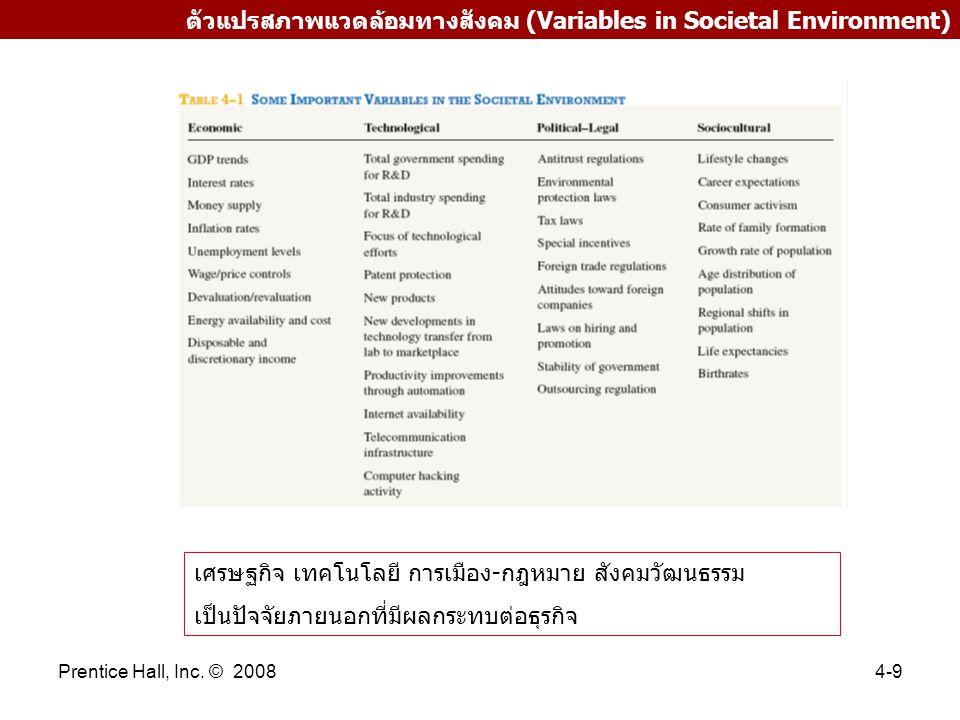 ตัวแปรสภาพแวดล้อมทางสังคม (Variables in Societal Environment)