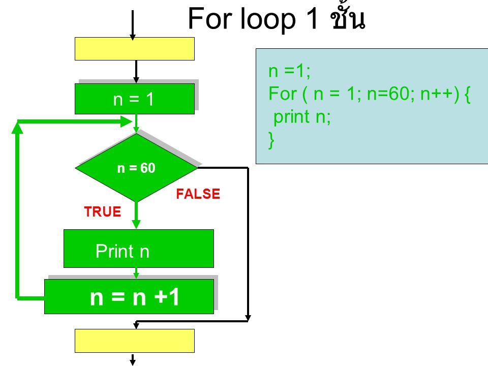 For loop 1 ชั้น n =1; For ( n = 1; n=60; n++) { print n; n = 1 }