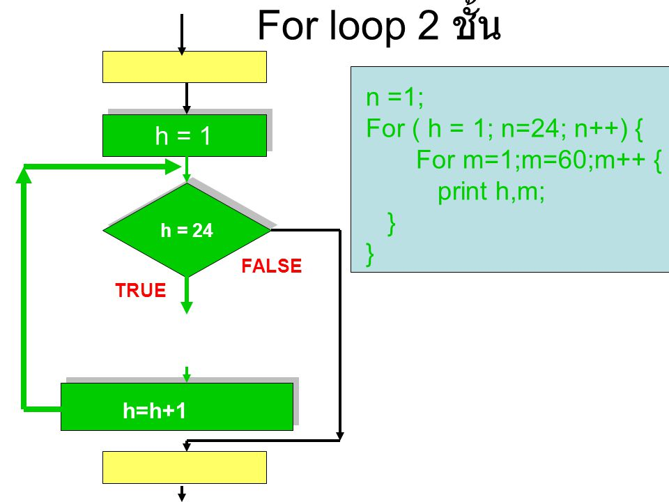 For loop 2 ชั้น n =1; For ( h = 1; n=24; n++) { For m=1;m=60;m++ {