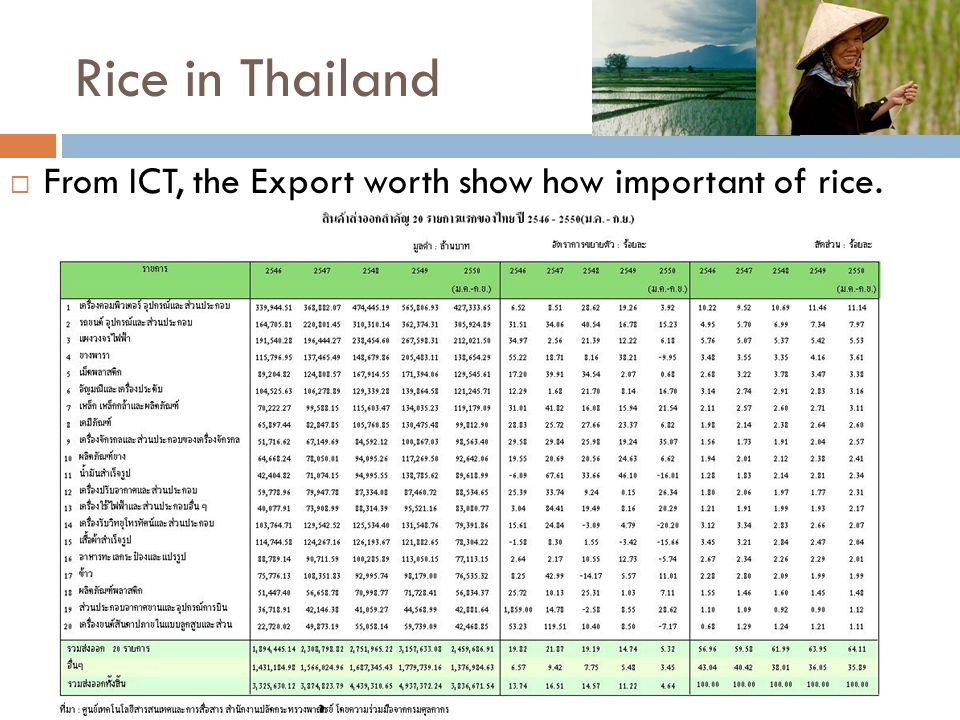 Rice in Thailand From ICT, the Export worth show how important of rice.