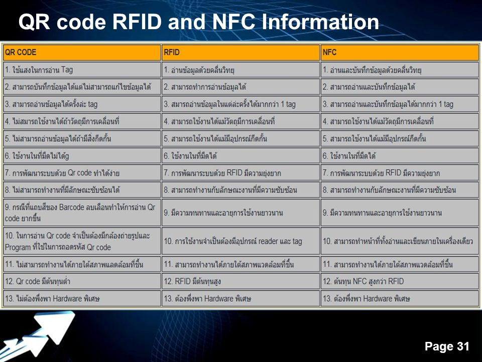 QR code RFID and NFC Information