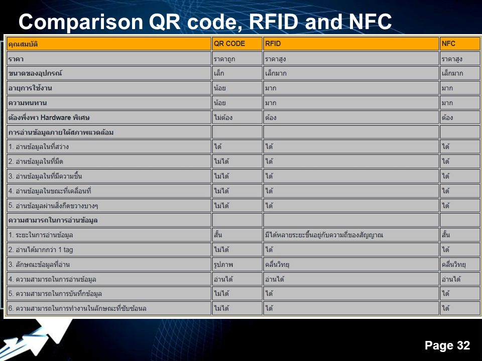 Comparison QR code, RFID and NFC