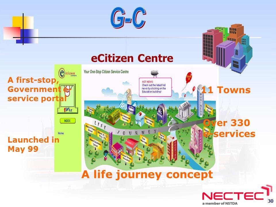 G-C eCitizen Centre A life journey concept 11 Towns Over 330