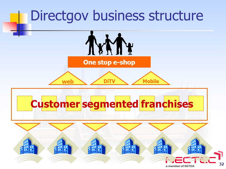 Directgov business structure