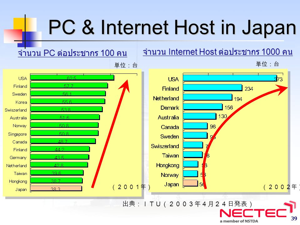 PC & Internet Host in Japan