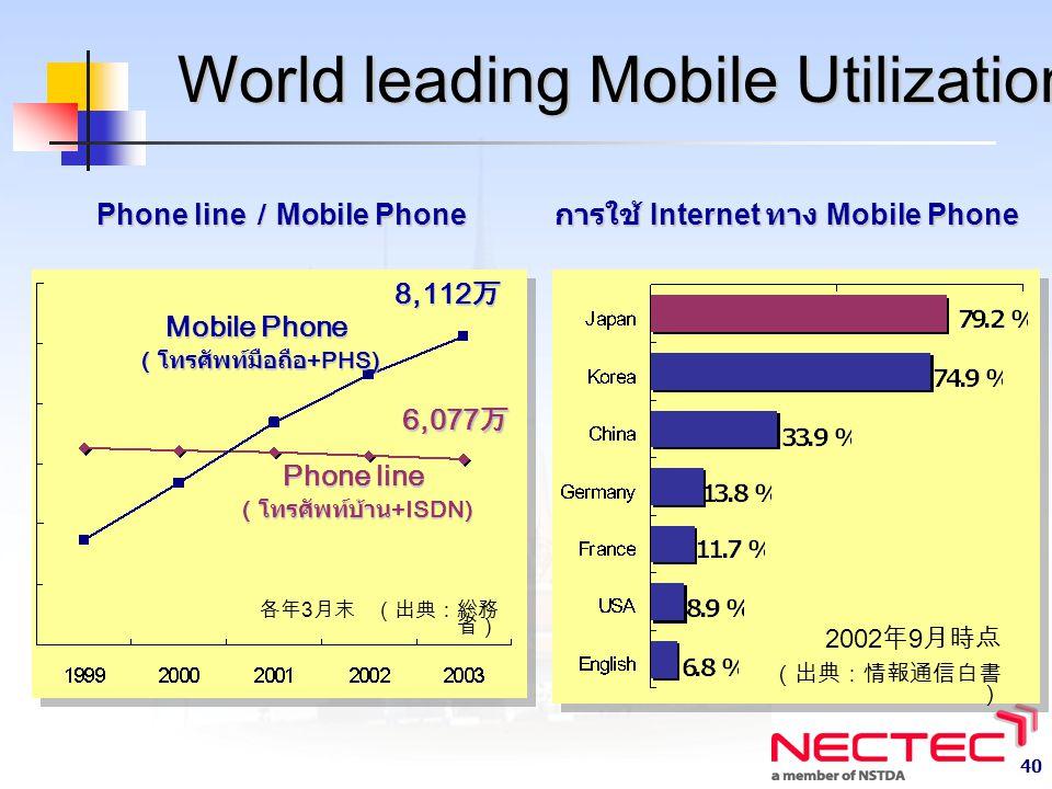 World leading Mobile Utilization