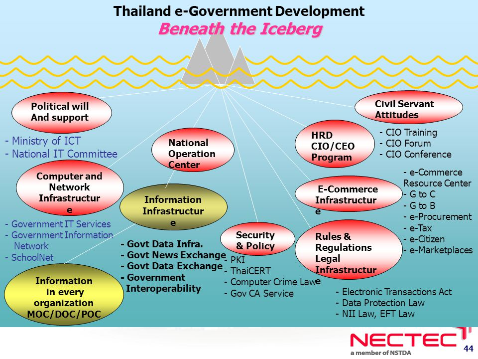 Beneath the Iceberg Thailand e-Government Development