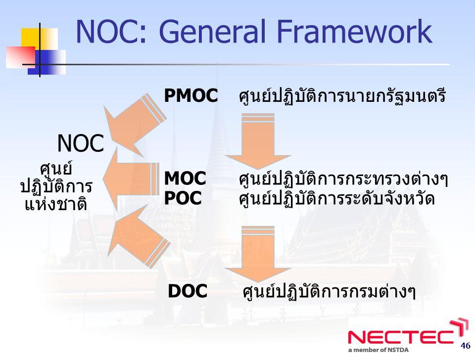 NOC: General Framework