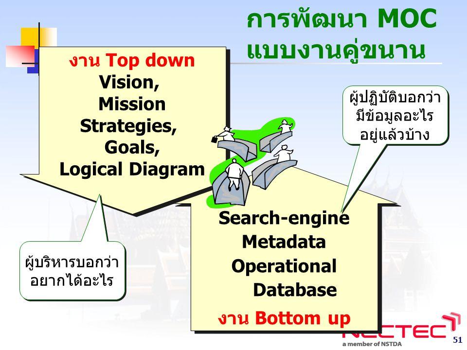 การพัฒนา MOC แบบงานคู่ขนาน