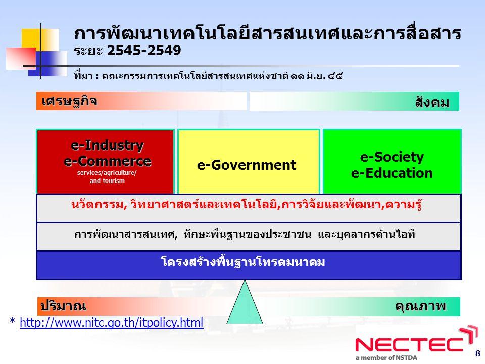 การพัฒนาเทคโนโลยีสารสนเทศและการสื่อสาร ระยะ 2545-2549 ที่มา : คณะกรรมการเทคโนโลยีสารสนเทศแห่งชาติ ๑๑ มิ.ย. ๔๕