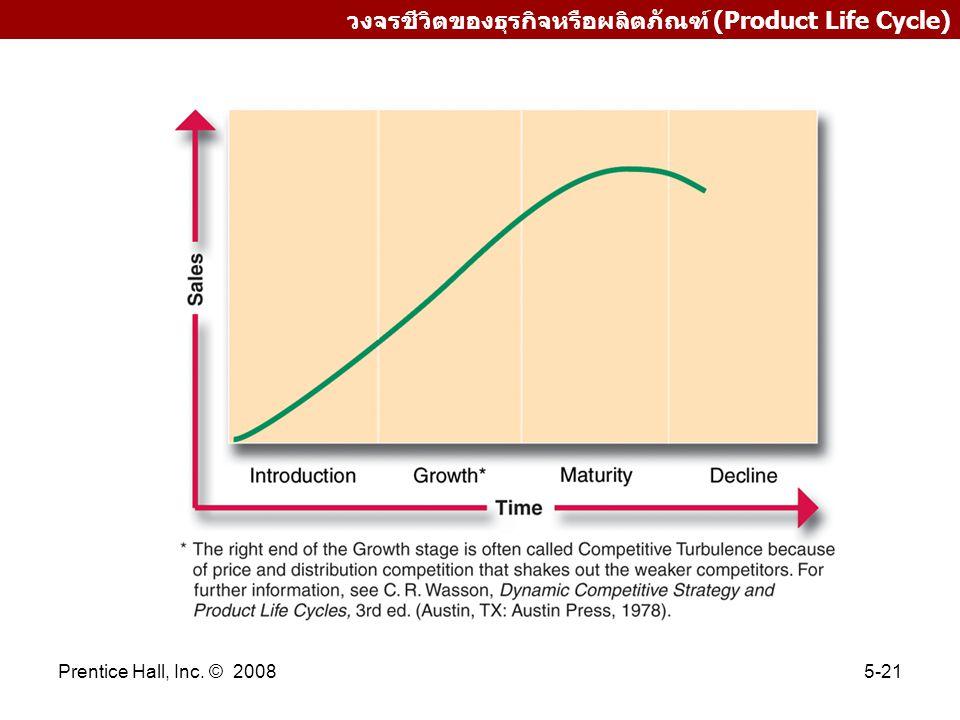 วงจรชีวิตของธุรกิจหรือผลิตภัณฑ์ (Product Life Cycle)