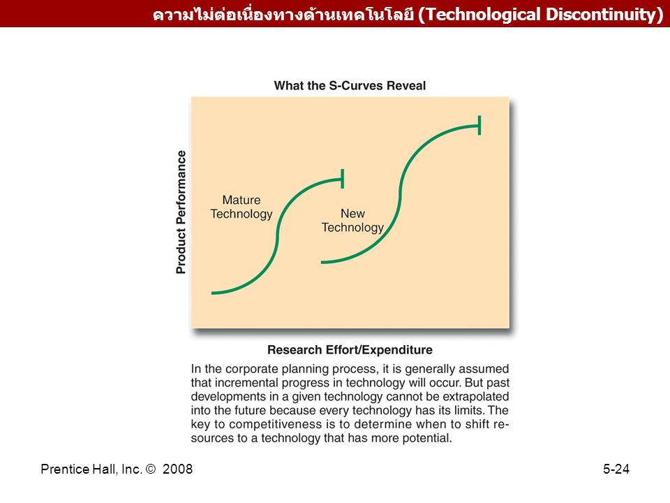ความไม่ต่อเนื่องทางด้านเทคโนโลยี (Technological Discontinuity)