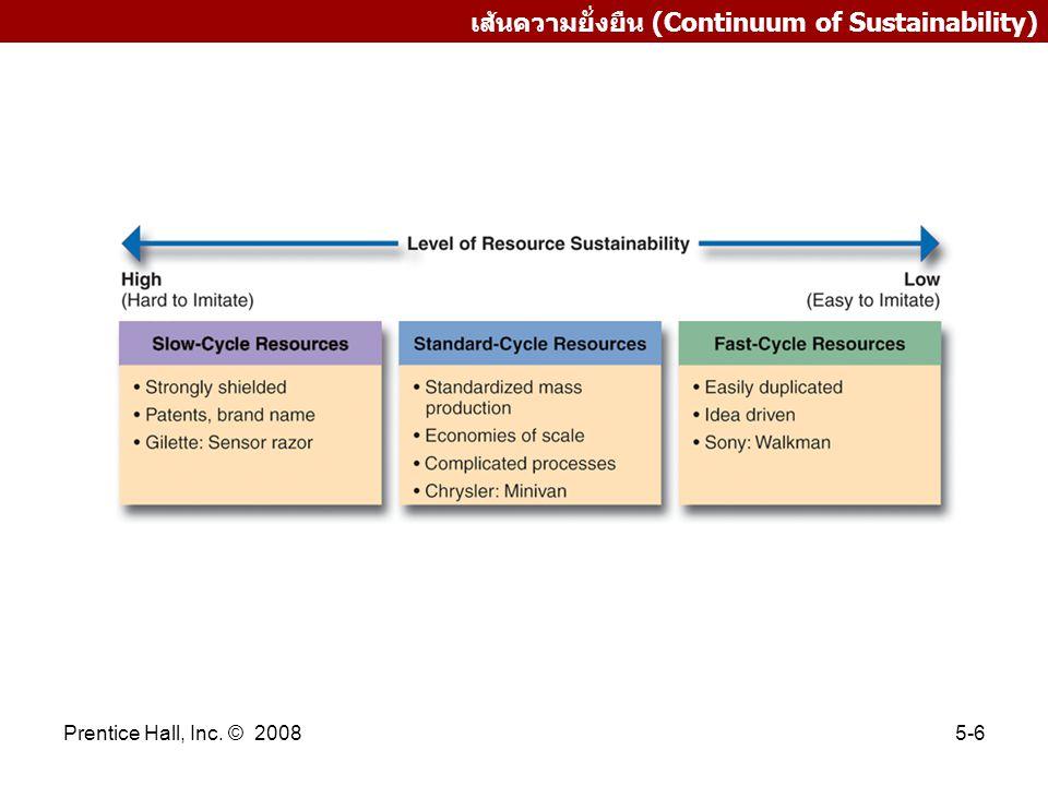 เส้นความยั่งยืน (Continuum of Sustainability)