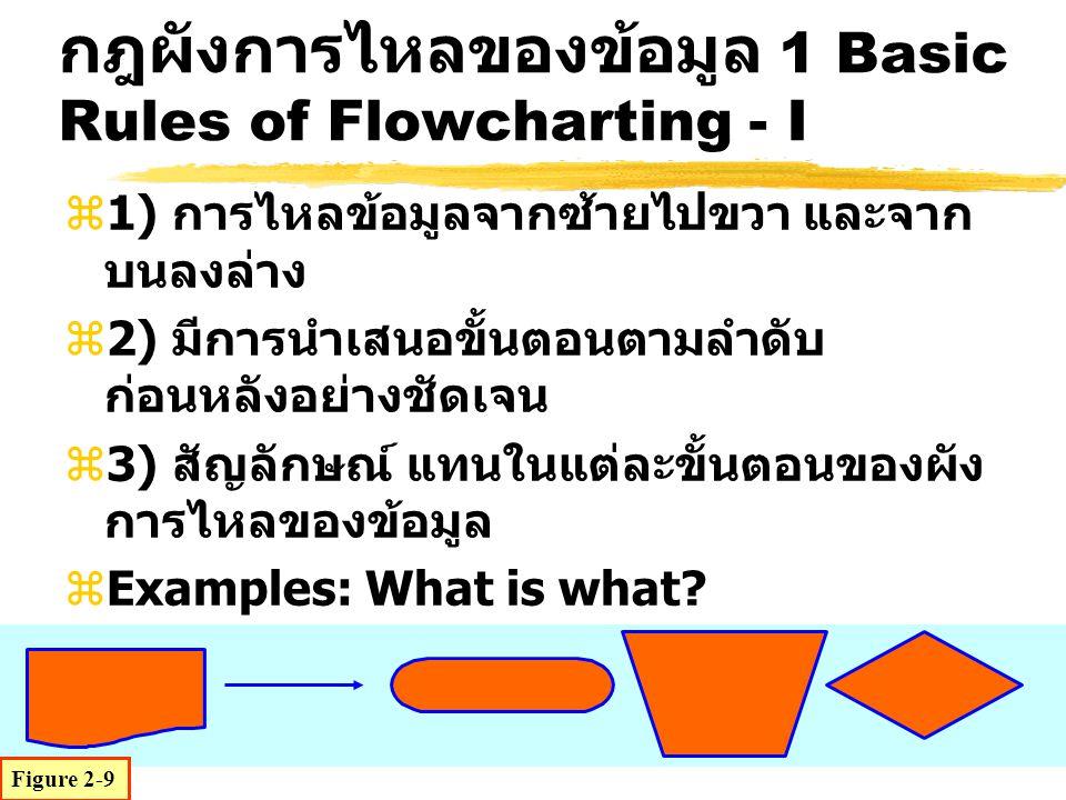 กฎผังการไหลของข้อมูล 1 Basic Rules of Flowcharting - I
