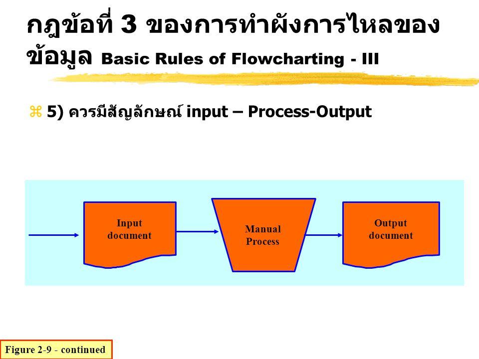 กฎข้อที่ 3 ของการทำผังการไหลของข้อมูล Basic Rules of Flowcharting - III