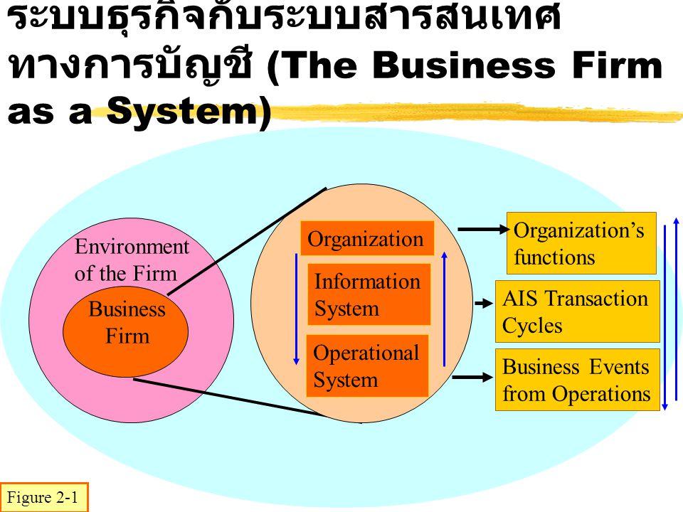 ระบบธุรกิจกับระบบสารสนเทศทางการบัญชี (The Business Firm as a System)
