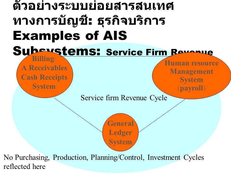 ตัวอย่างระบบย่อยสารสนเทศทางการบัญชี: ธุรกิจบริการ Examples of AIS Subsystems: Service Firm Revenue