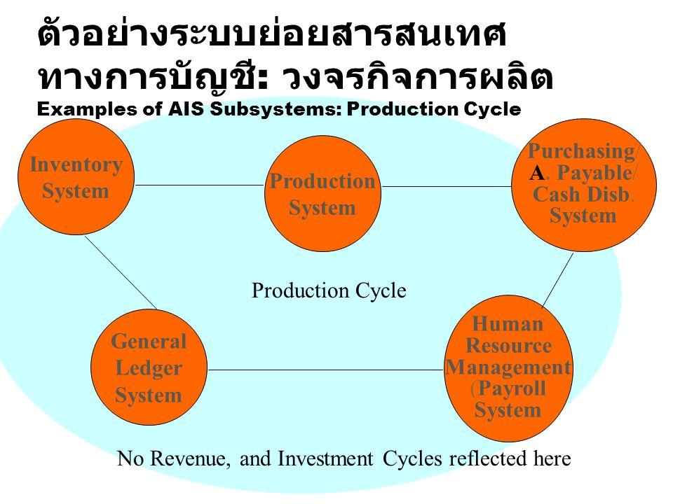 ตัวอย่างระบบย่อยสารสนเทศทางการบัญชี: วงจรกิจการผลิต Examples of AIS Subsystems: Production Cycle