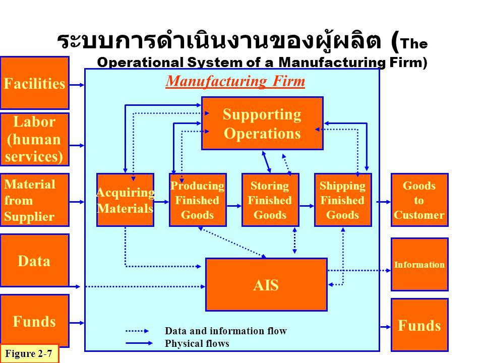 ระบบการดำเนินงานของผู้ผลิต (The Operational System of a Manufacturing Firm)