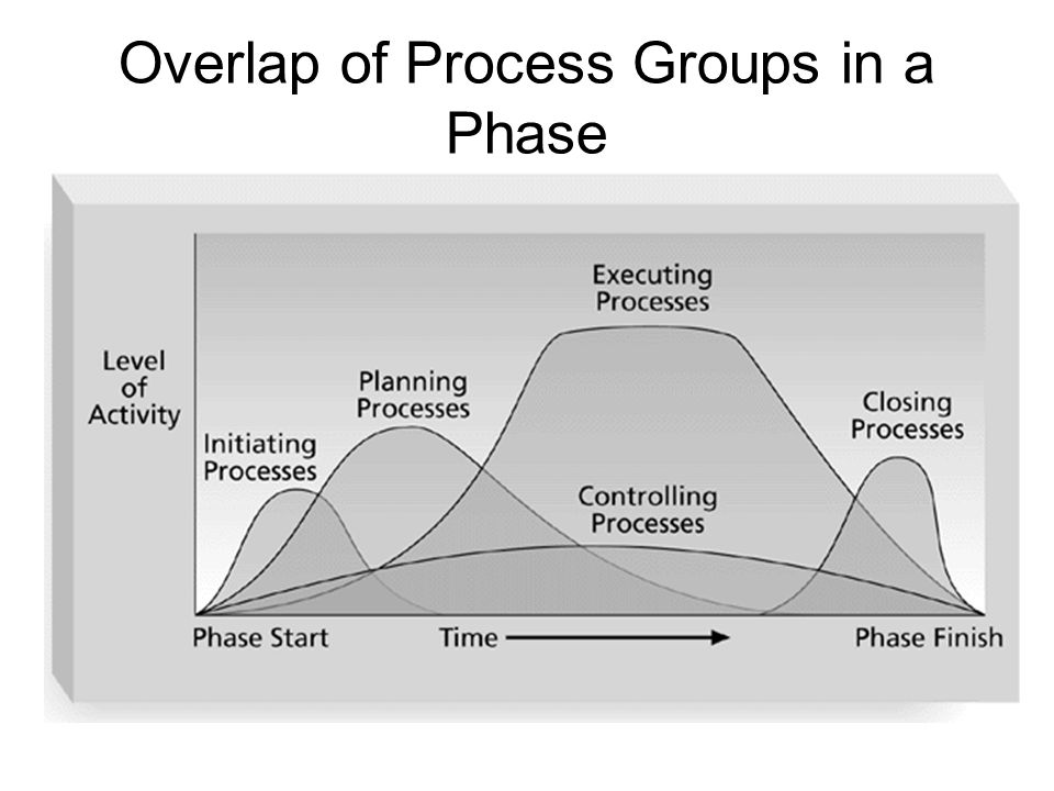 Overlap of Process Groups in a Phase