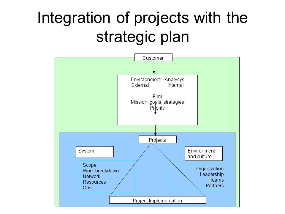Integration of projects with the strategic plan