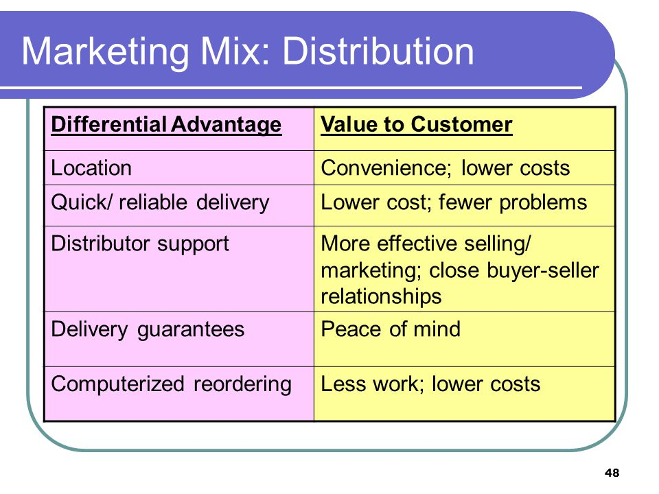 Marketing Mix: Distribution