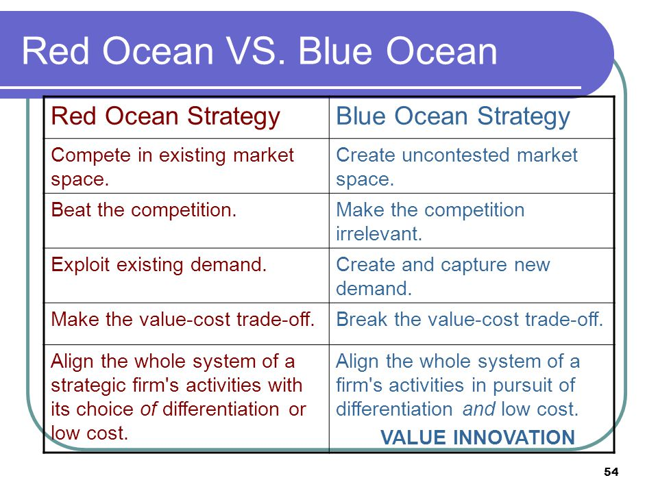 Red Ocean VS. Blue Ocean Red Ocean Strategy Blue Ocean Strategy