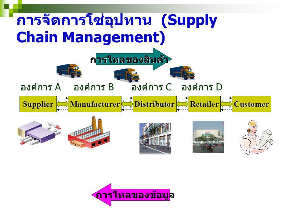 การจัดการโซ่อุปทาน (Supply Chain Management)