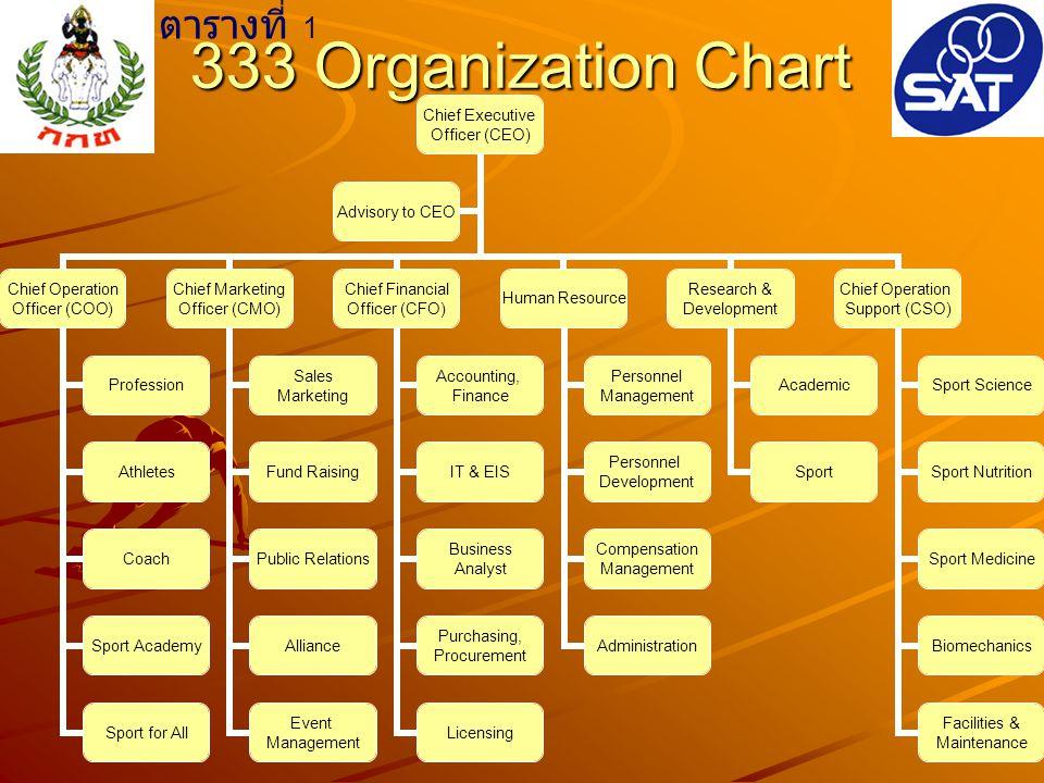 ตารางที่ 1 333 Organization Chart